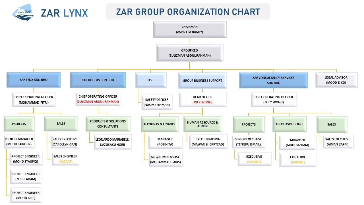 ZAR LYNX COMPANY re_ORG Chart_15102020